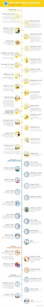 GPH-MILF Peace Process Timeline_3