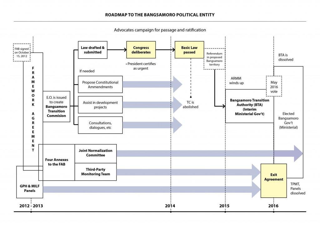 Roadmap to Bangsamoro